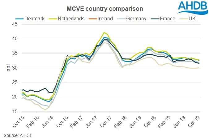 graph showing latest EU milk for cheese value equivalent figures