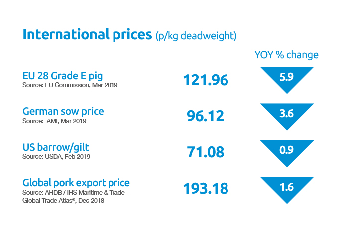 International prices