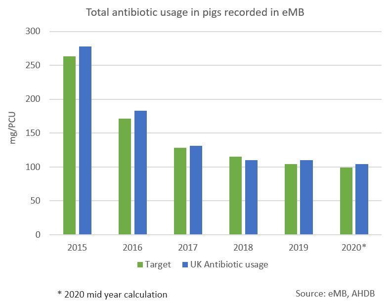 Total antibiotic use in Pigs graph