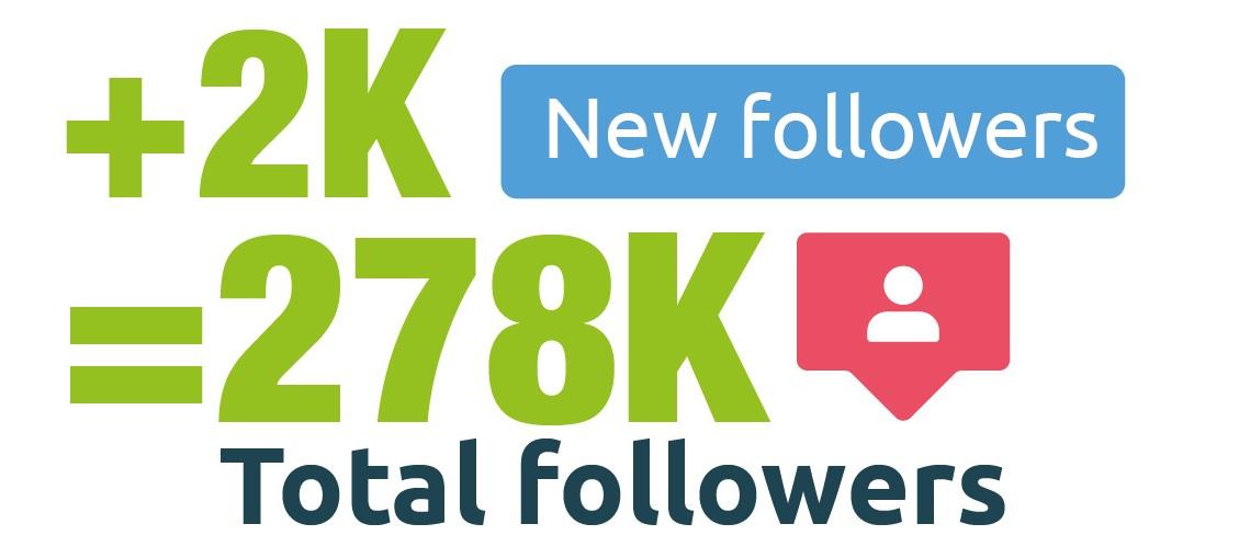 +2K. New followers.