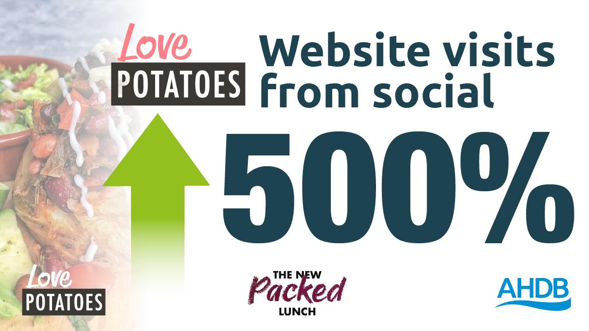 Love. Website visits.