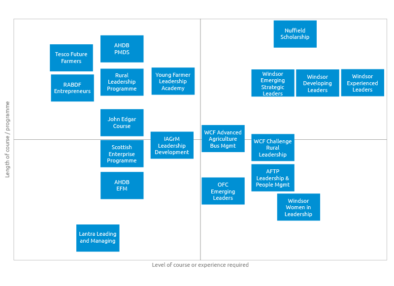 the diagram showing the relevant courses, selecting a course will take you the information on this page