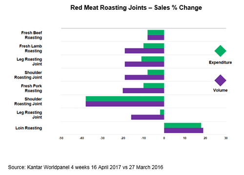 A graph showing the % change in sales of Red Meat Roasting Joints Easter 2017 versus Easter 2016