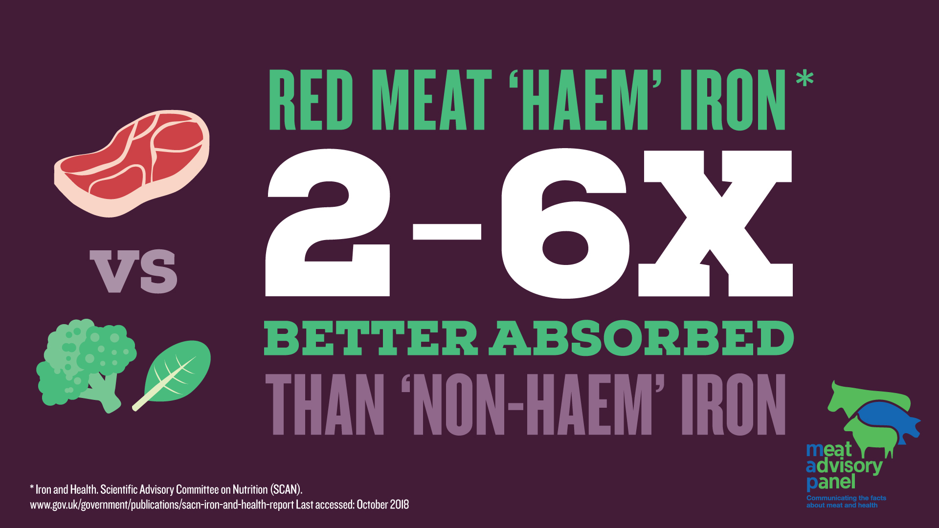 Share the facts about red meat and health | AHDB